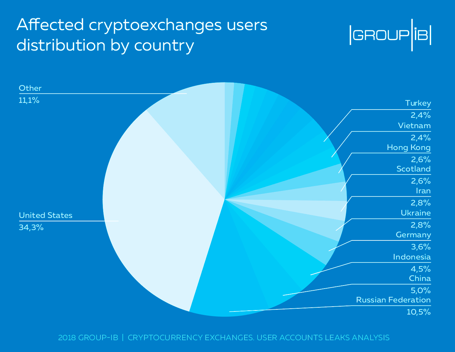 Skolkovo resident Group-IB reveals surge in cryptocurrency