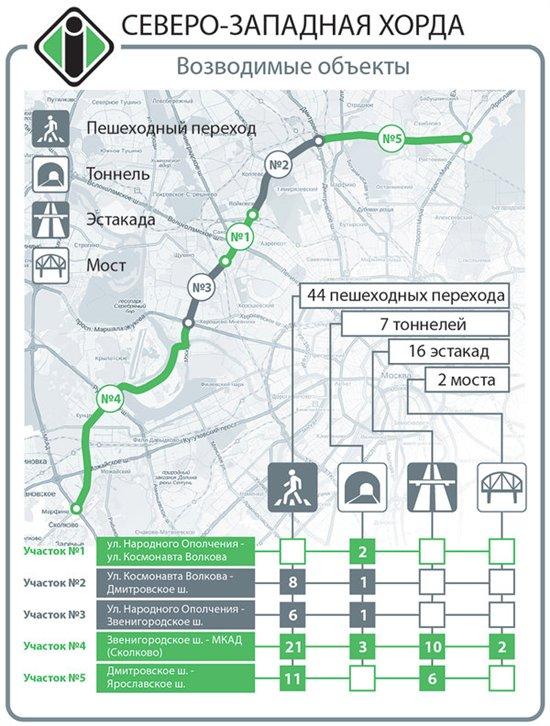 до Ярославского шоссе.
